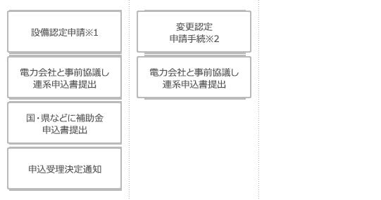 ご注文(購入・契約・施工工事契約)